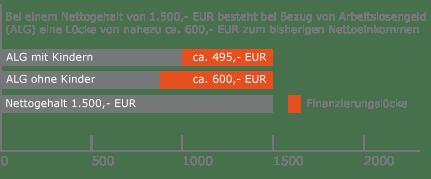 Sparzielabsicherung | Würzburger Versicherungs-AG